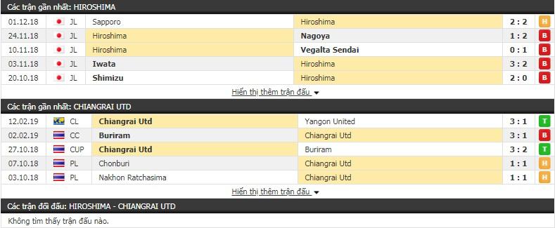 Nhận định Hiroshima vs Chiangrai Utd 17h00, 19/2 (vòng play-off - AFC Champions League)