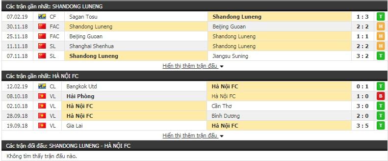 Nhận định Shandong Luneng vs Hà Nội FC 14h30, 19/2 (vòng play-off - AFC Champions League)