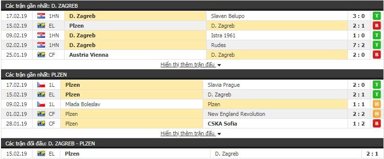 Nhận định Dinamo Zagreb vs Plzen 0h55, 22/2 (lượt về vòng 1/16 Europa League)