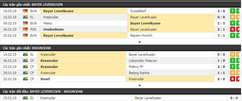 Nhận định Leverkusen vs Krasnodar 3h00, 22/2 (lượt về vòng 1/16 Europa League)