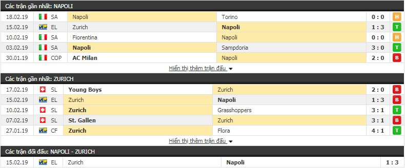 Nhận định Napoli vs Zurich 0h55, 22/2 (lượt về vòng 1/16 Europa League)