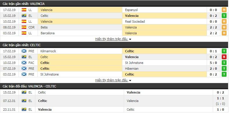 Nhận định Valencia vs Celtic 0h55, 22/2 (lượt về vòng 1/16 Europa League)