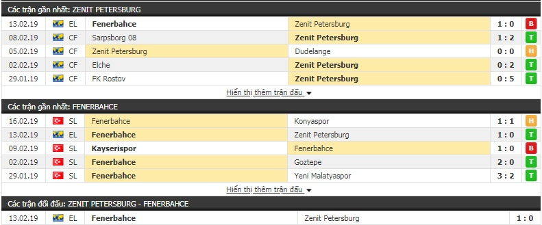 Nhận định Zenit vs Fenerbahce 0h55, 22/2 (lượt về vòng 1/16 Europa League)