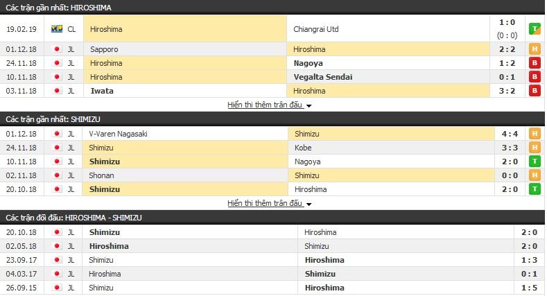 Nhận định Hiroshima vs Shimizu S-Pulse 12h00, 23/2 (vòng 1 giải VĐQG Nhật Bản)