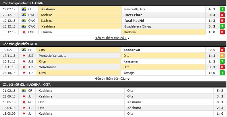 Nhận định Kashima Antlers vs Oita 13h00, 23/2 (vòng 1 giải VĐQG Nhật Bản)