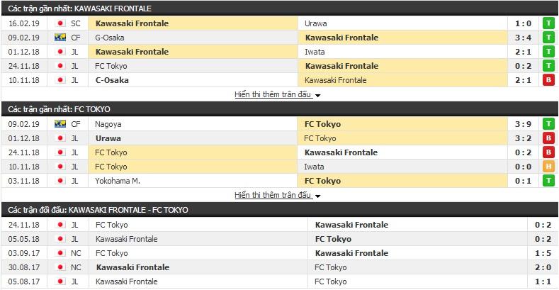Nhận định Kawasaki Frontale vs FC Tokyo 12h00, 23/2 (vòng 1 giải VĐQG Nhật Bản)