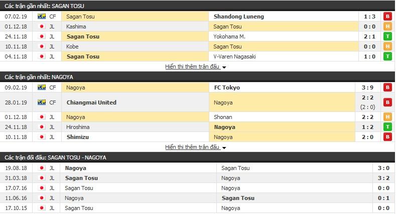 Nhận định Sagan Tosu vs Nagoya12h00, 23/2 (vòng 1 giải VĐQG Nhật Bản)