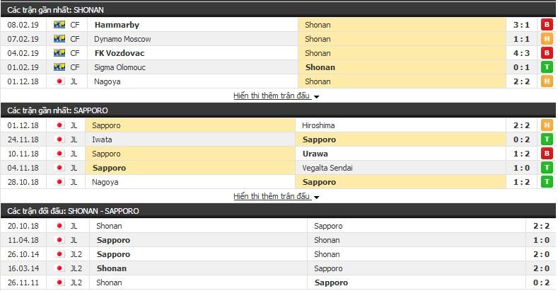 Nhận định Shonan vs Sapporo14h00, 23/2 (vòng 1 giải VĐQG Nhật Bản)
