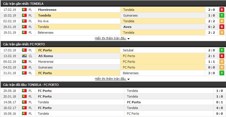 Nhận định Tondela vs Porto 04h15, 23/2 (vòng 23 giải VĐQG Bồ Đào Nha)