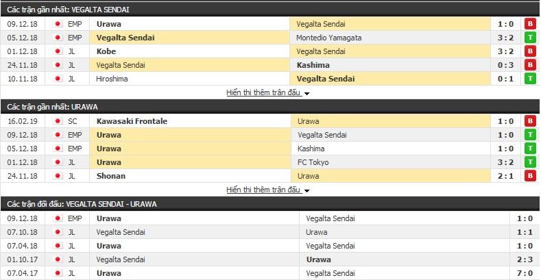 Nhận định Vegalta Sendai vs Urawa Reds 12h00, 23/2 (vòng 1 giải VĐQG Nhật Bản)