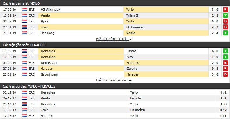 Nhận định Venlo vs Heracles 02h00, 23/2 (vòng 23 giải VĐQG Hà Lan)