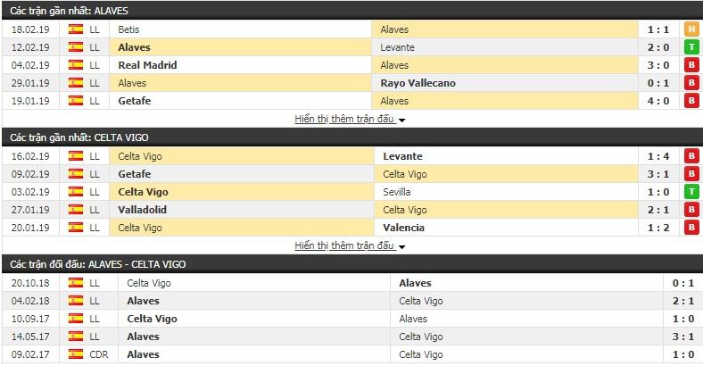 Nhận định Alaves vs Celta Vigo 00h30, 24/2 (vòng 25 giải VĐQG Tây Ban Nha)