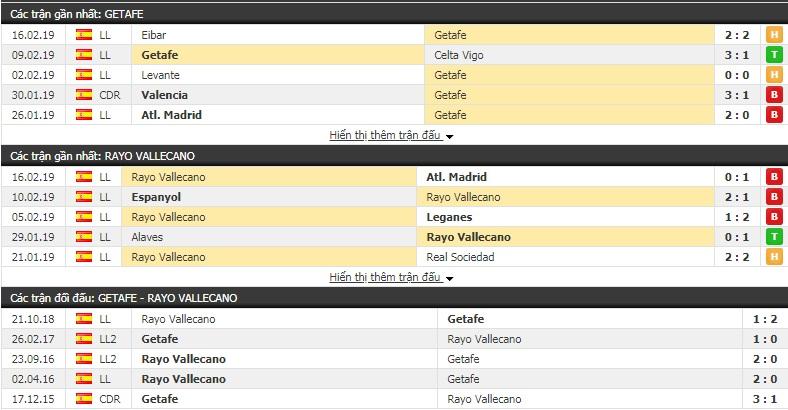 Nhận định Getafe vs Vallecano 19h00, 23/2 (vòng 25 giải VĐQG Tây Ban Nha)