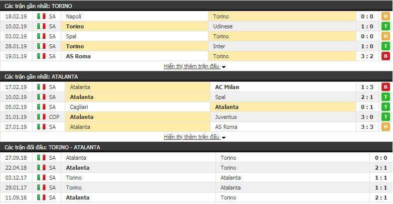 Nhận định Torino vs Atalanta 21h00, 23/2 (vòng 25 giải VĐQG Italia)