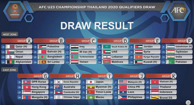 Vòng loại U23 châu Á 2020 diễn ra khi nào?