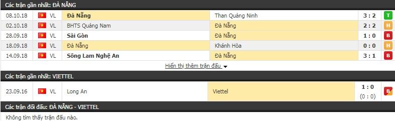 Nhận định Đà Nẵng vs Viettel 17h00, 24/2 (vòng 1 V-League 2019)