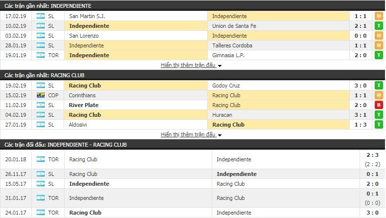 Nhận định Independiente vs Racing Club 7h30, 24/2 (vòng 20 giải VĐQG Argentina)