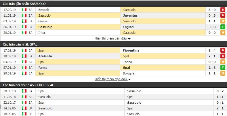 Nhận định Sassuolo vs Spal 21h00, 24/2 (vòng 25 giải VĐQG Italia)