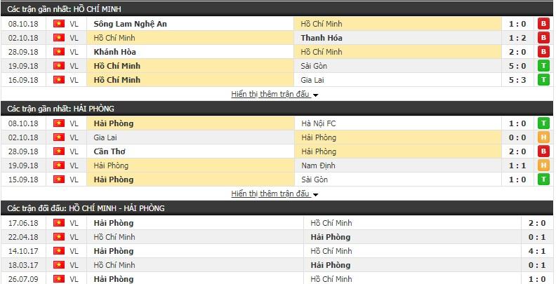 Nhận định TP. HCM vs Hải Phòng 17h00, 24/2 (vòng 1 V-League 2019)