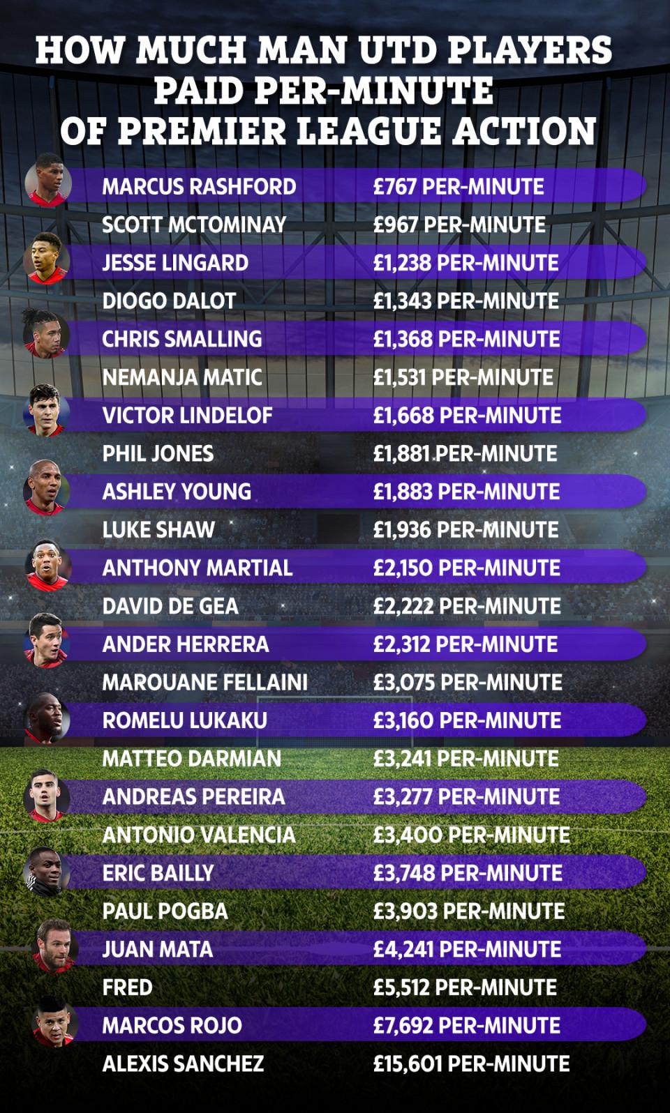 MU tốn bao nhiêu tiền cho mỗi phút ra sân của các cầu thủ?