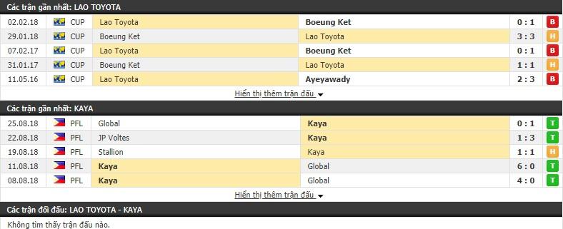 Nhận định Lao Toyota vs  Kaya 18h30, 27/2 (Vòng bảng AFC Cup 2019)