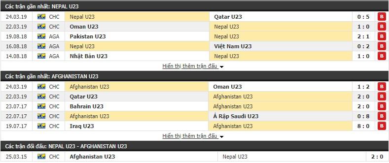 Nhận định U23 Nepal vs U23 Afghanistan 23h00, 26/03 (Vòng loại U23 châu Á 2020)