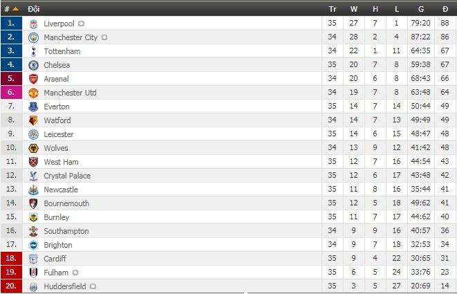 Bảng xếp hạng Ngoại hạng Anh vòng 35: The Blues lỡ cơ hội vào top 3