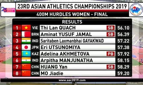 Quách Thị Lan giành HCV 400 m vượt rào tại giải điền kinh vô địch châu Á 2019