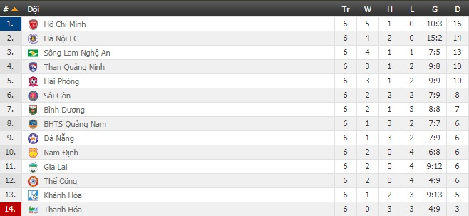 Xem trực tiếp vòng 7 V-League 2019 trên kênh nào?