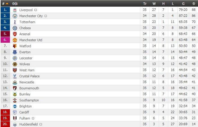 Bảng xếp hạng Ngoại hạng Anh: Man City tiến sát ngôi vương