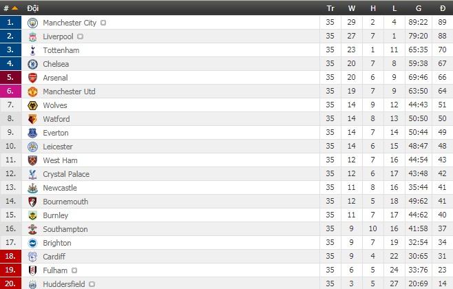 Kết quả Ngoại hạng Anh (đá bù vòng 31): MU và Arsenal cùng thua