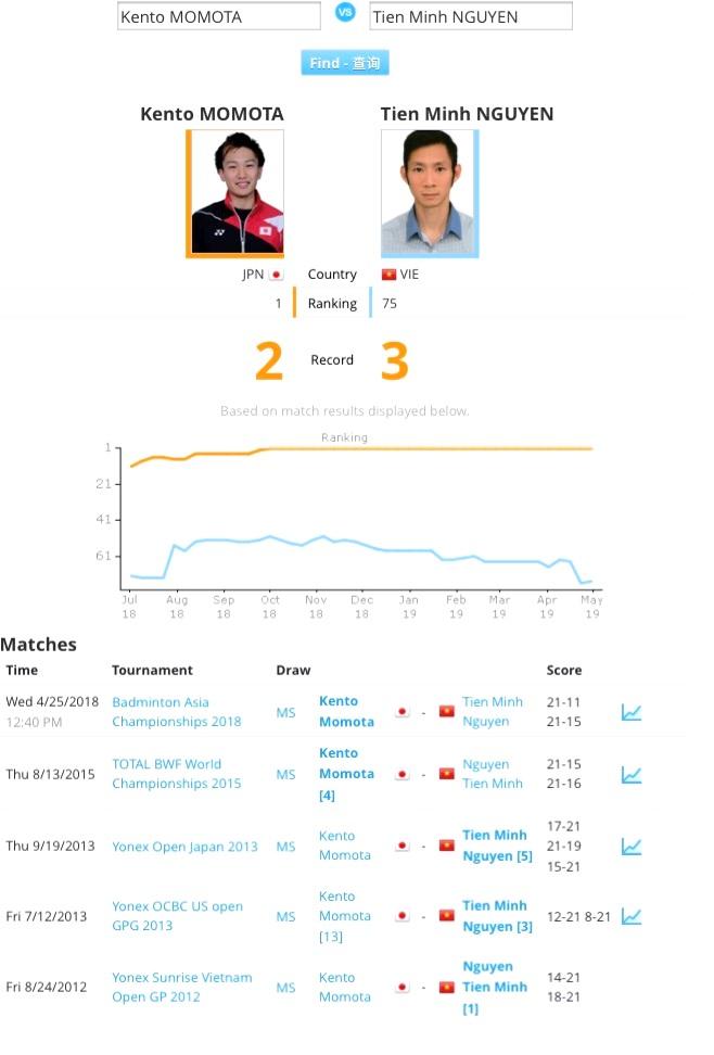 Chen Long bỏ cuộc, Nguyễn Tiến Minh gặp tay vợt số 1 thế giới ở bán kết giải vô địch châu Á
