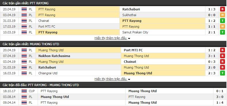 Nhận định Rayong vs Muangthong 17h45, 27/4 (vòng 9 giải VĐQG Thái Lan)