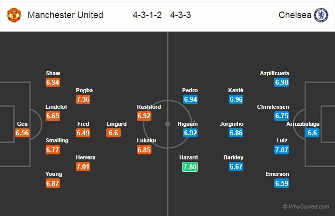 Xem trực tiếp MU vs Chelsea trên kênh nào?