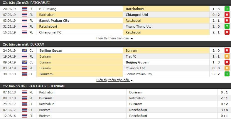 Nhận định Ratchaburi vs Buriram 18h00, 28/4 (vòng 9 giải VĐQG Thái Lan)