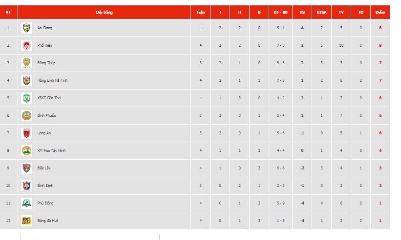 Kết quả vòng 4 giải hạng Nhất: Đăk Lăk có chiến thắng đầu tiên, Phù Đổng chìm sâu dưới đáy BXH