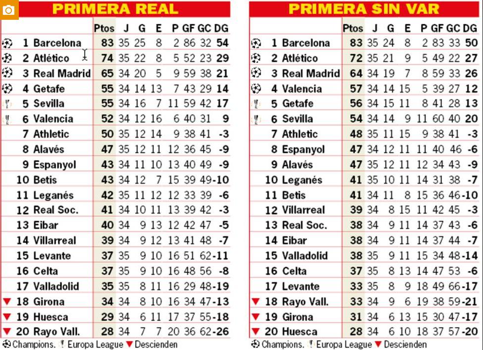 Barca không cần VAR để vô địch La Liga 2018/19