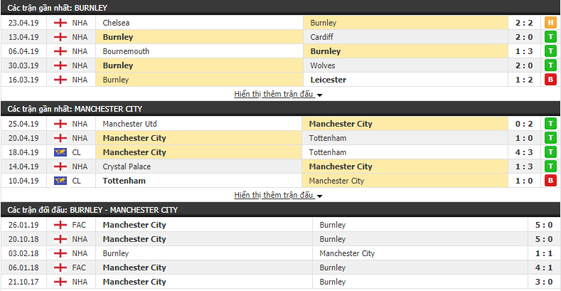 Kết quả Burnley vs Man City (0-1): Man City thắng tối thiểu để trở lại đầu bảng
