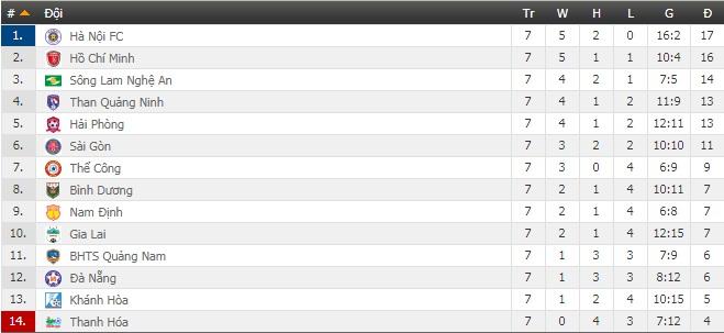Bảng xếp hạng V-League 2019 vòng 7: Đánh rơi chiến thắng, HAGL chôn chân ở nhóm cuối