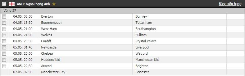 Bảng xếp hạng Ngoại hạng Anh vòng 36: MU lỡ cơ hội bứt phá