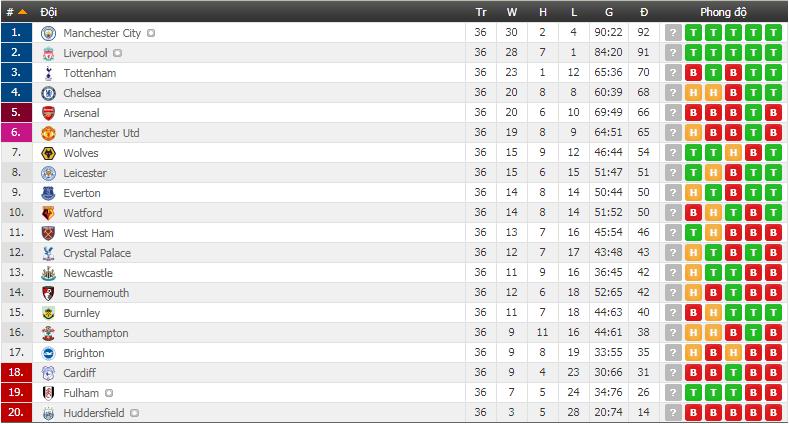 HLV Emery phá vỡ kỷ lục không mong muốn của người tiền nhiệm Wenger