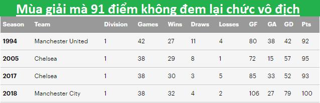 91 điểm của Liverpool từng đem lại bao nhiêu chức vô địch trong quá khứ?