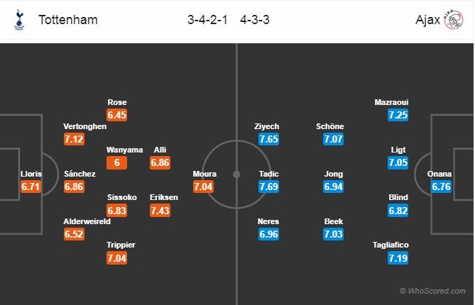 Xem trực tiếp Tottenham vs Ajax trên kênh nào?