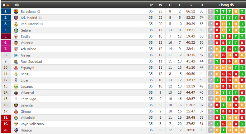 Real Madrid thời HLV Zidane không giành nổi vé dự Cúp C1