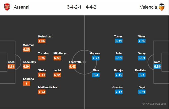 Xem trực tiếp Arsenal vs Valencia trên kênh nào?