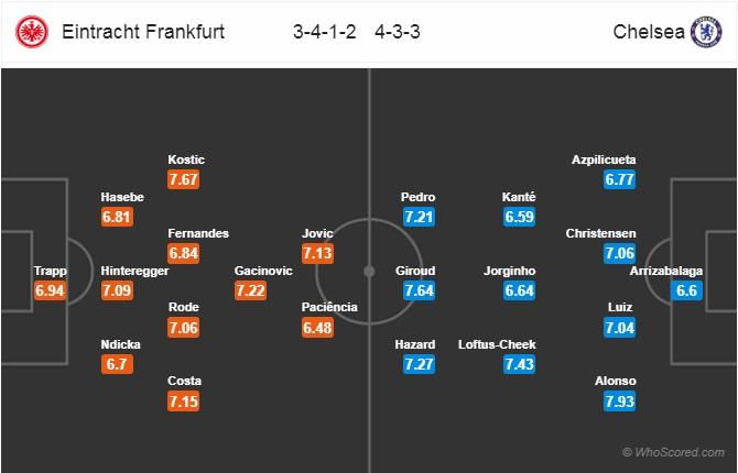 Xem trực tiếp Eintracht Frankfurt vs Chelsea ở đâu, kênh nào?