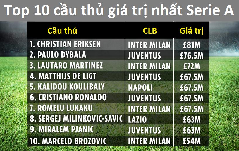 Ronaldo và Dybala bị Eriksen vượt qua về giá trị cao nhất Serie A
