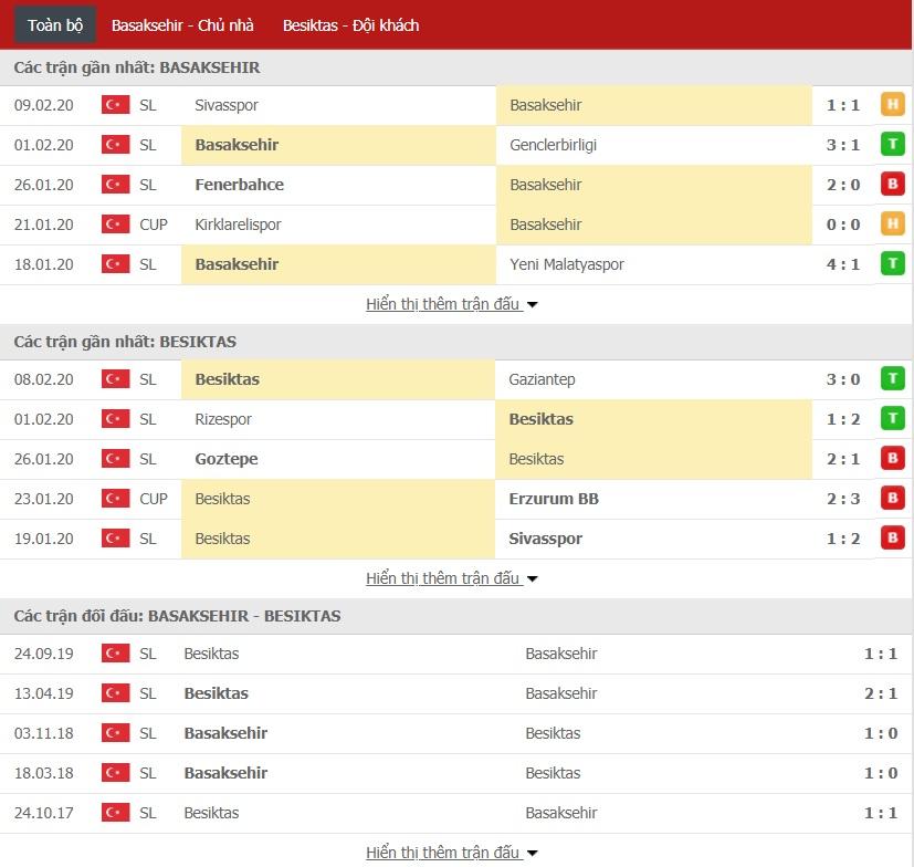 Nhận định Istanbul Basaksehir vs Besiktas 0h ngày 15/02 (Giải VĐQG Thổ Nhĩ Kỳ)