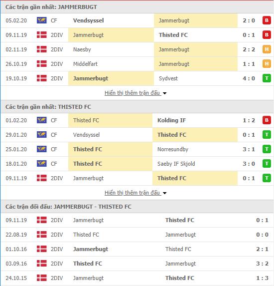 Nhận định Jammerbugt vs Thisted FC 00h30, 14/02 (Giao hữu CLB 2020)