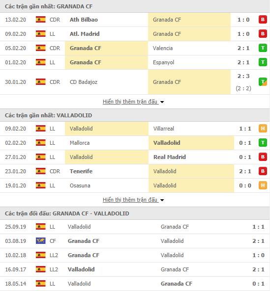 Soi kèo Granada vs Real Valladolid 03h00, 16/02 (VĐQG Tây Ban Nha 2019/20)
